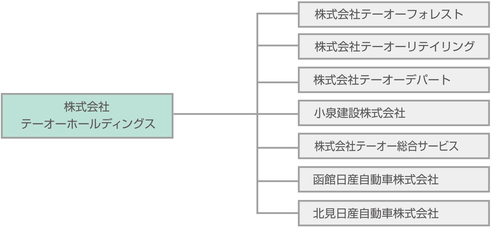 組織図(2018年6月現在)