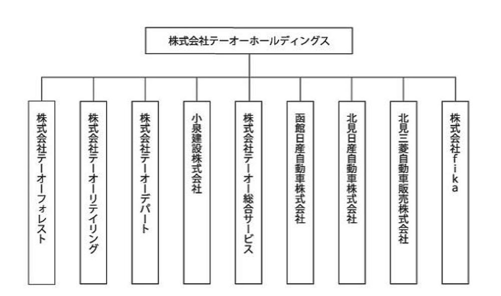 組織図(2021年6月現在)