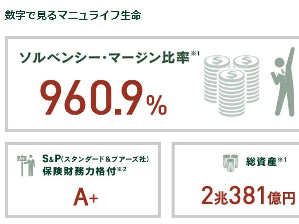 保険会社の健全性を示すソルベンシー・マージン比率は960%(一般的に200%を超えていれば十分な支払い余力を持つとされる)。ほか、<A Href=&quot;http://www.manulife.co.jp/number&quot;>数字で見るマニュライフ生命はこちら。</A>